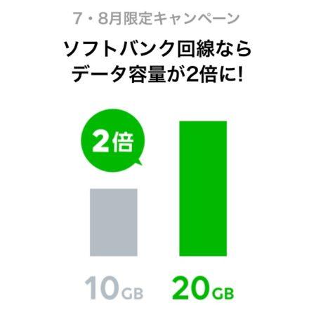 データ容量2倍キャンペーン